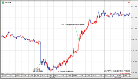 gbpjpy1min170714.fw.png