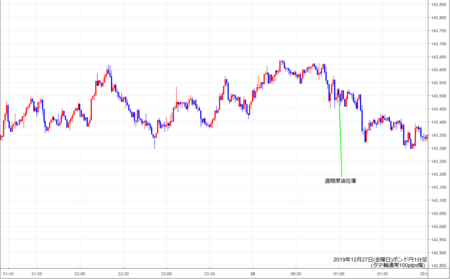 gbpjpy1min191227.png