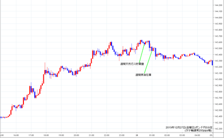 gbpjpy5min191227.png